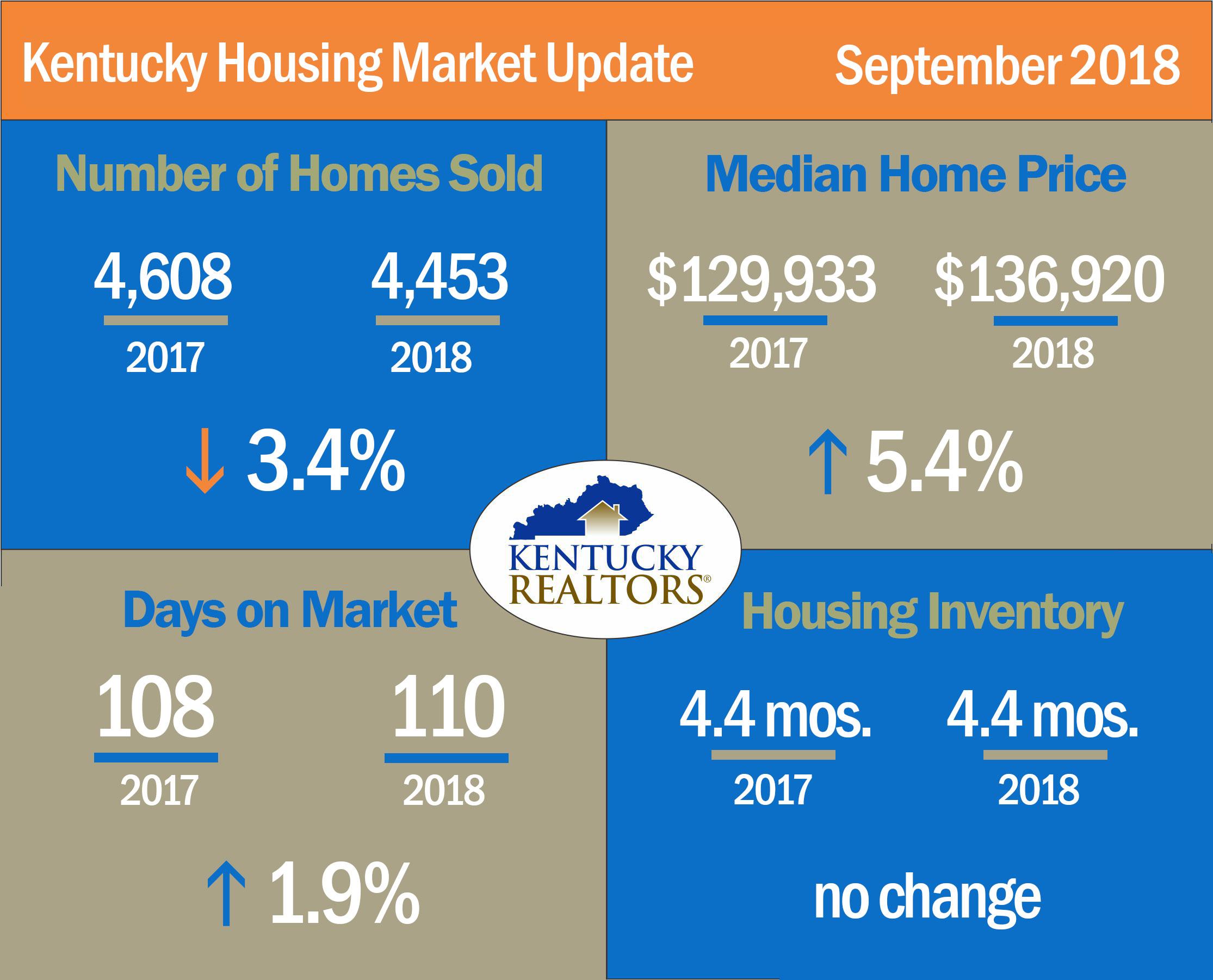 Kentucky Housing Market Update