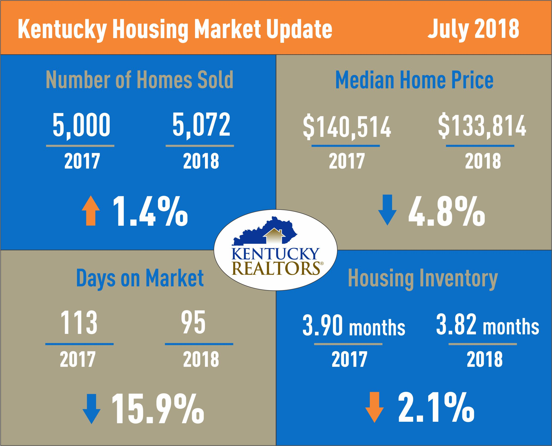 Kentucky Housing Market Update July 2018