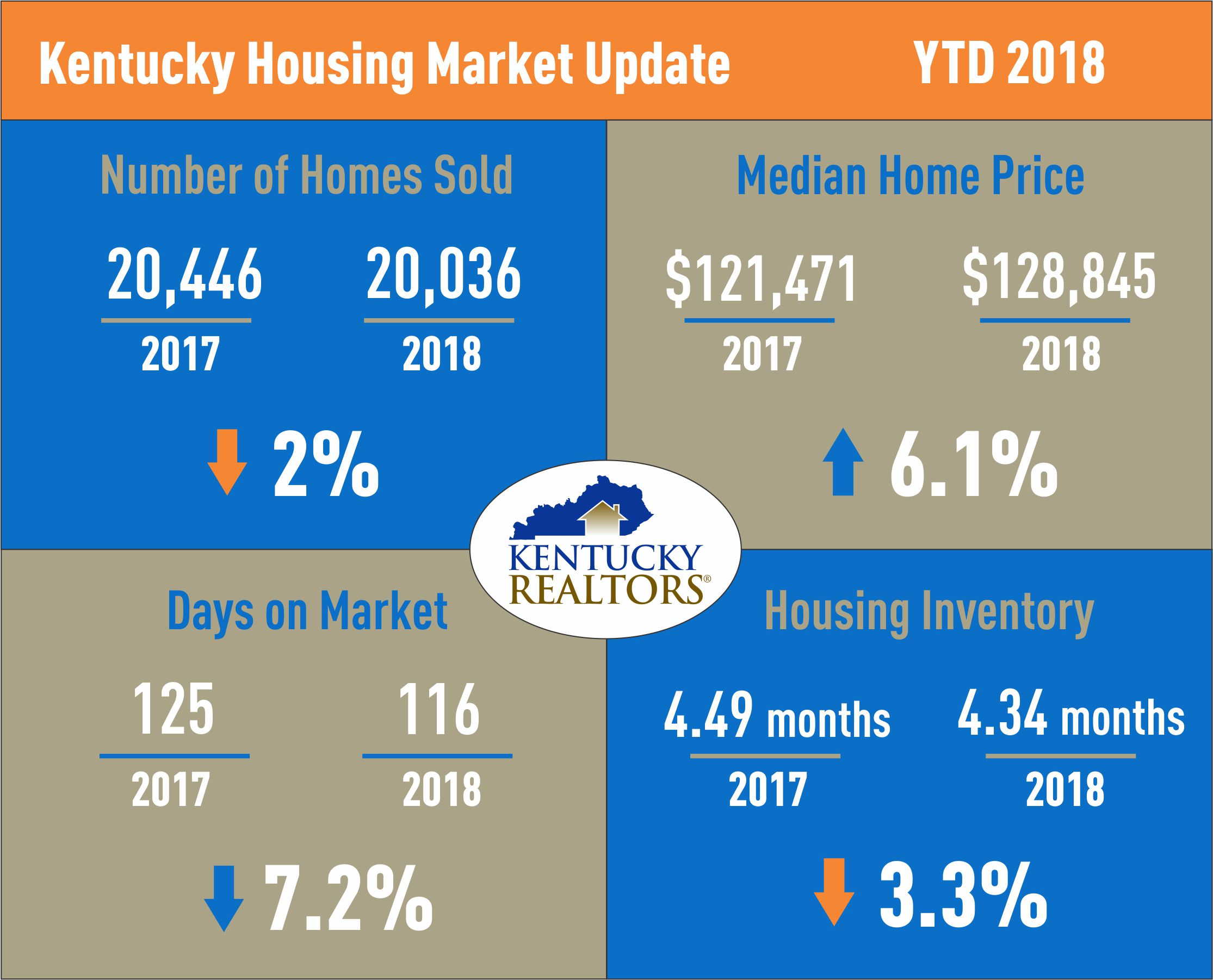 Kenticky Housing Market Update May 2018