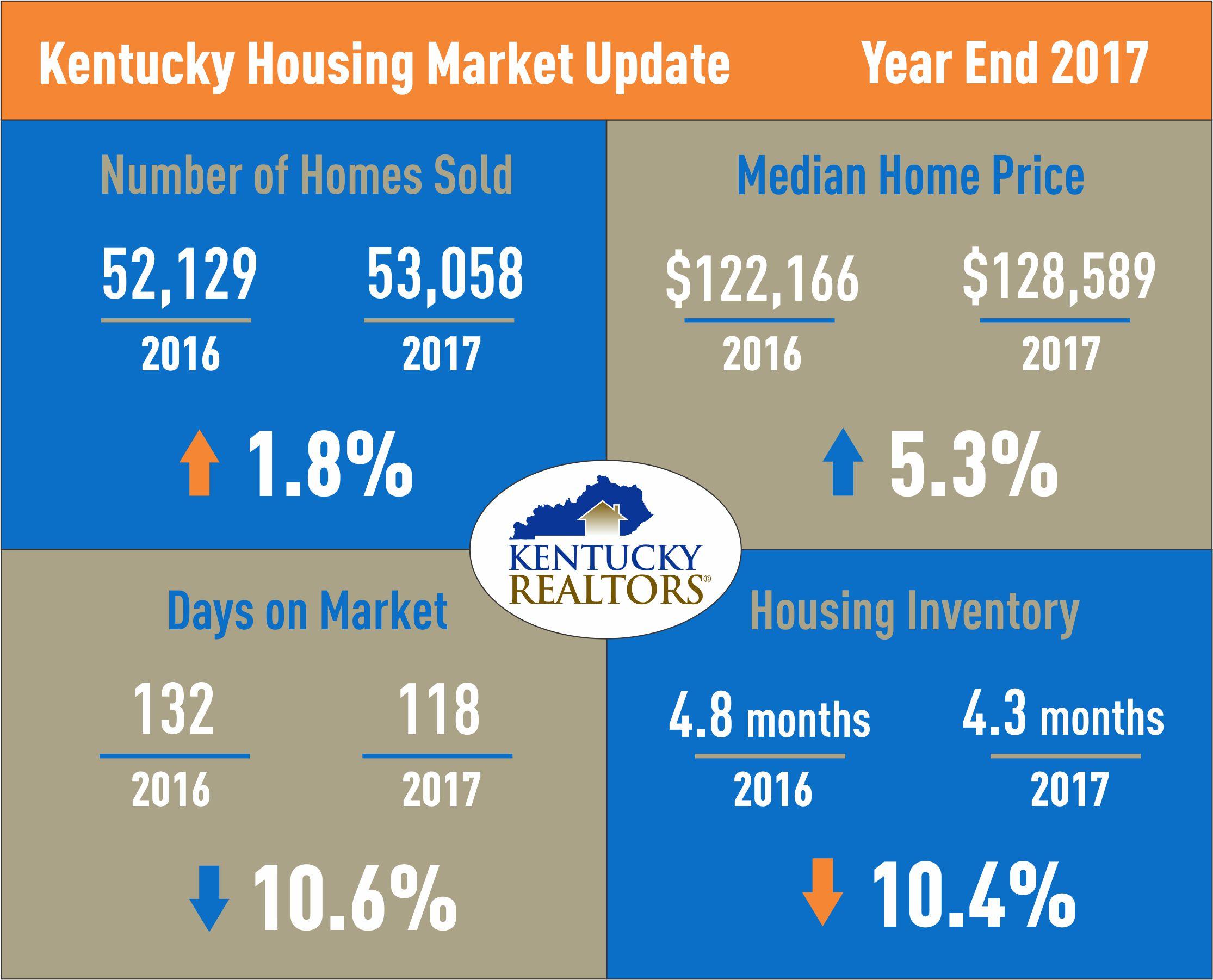 Kentucky Housing Market Update 2017