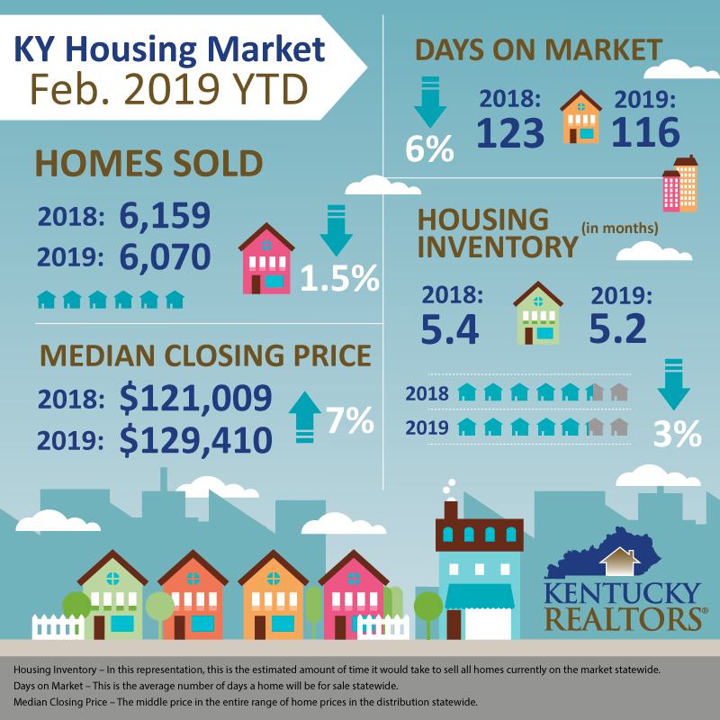 Housing Stats Feb. 2019 YTD