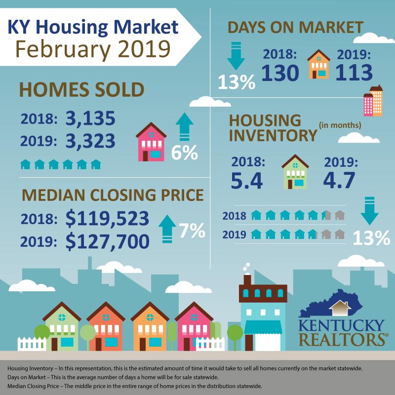 Housing Stats Feb. 2019