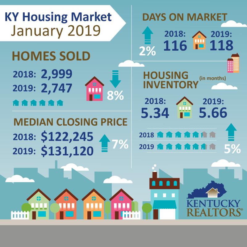 Kentucky Housing Market Infographic - January 2019