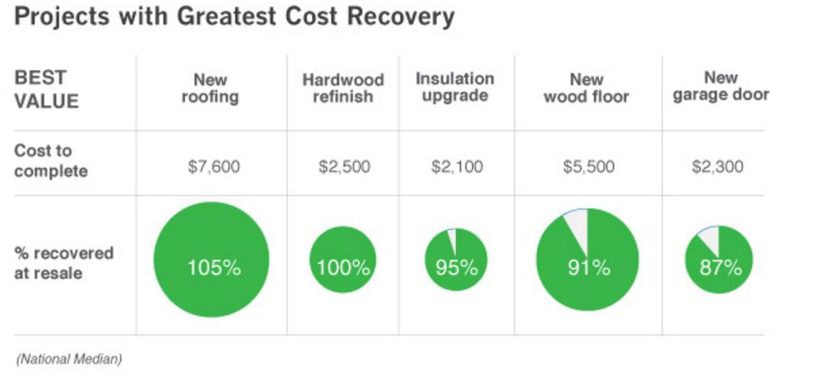 Projects with Greatest Cost Recovery
