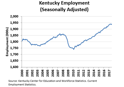 Kentucky Employment (Seasonally Adjusted)