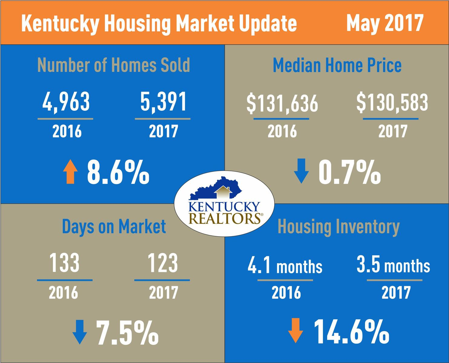 Kentucky Housing Market Update May 2017